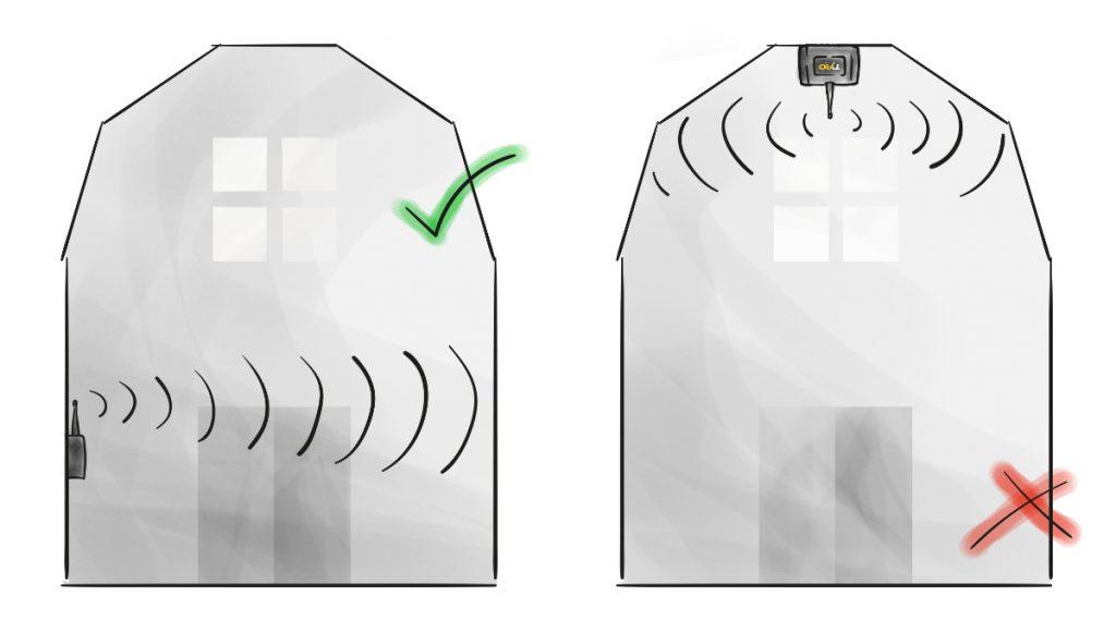 Placera en antenn