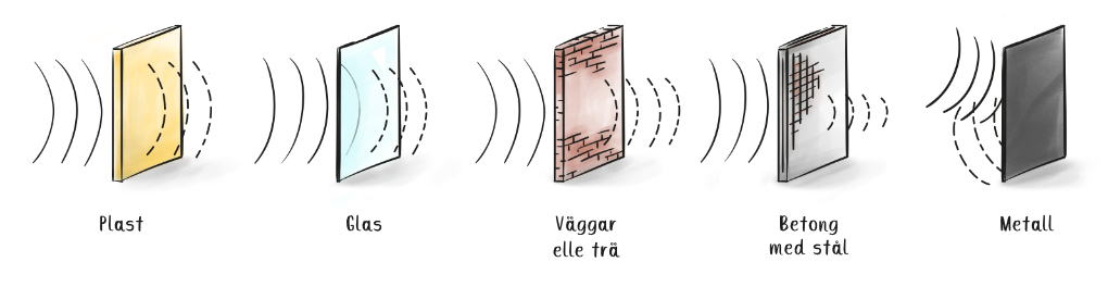 Dämpningen radiosignaler